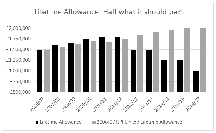 Expats-Pensions-Lifetime-Allowance-Graph-2016